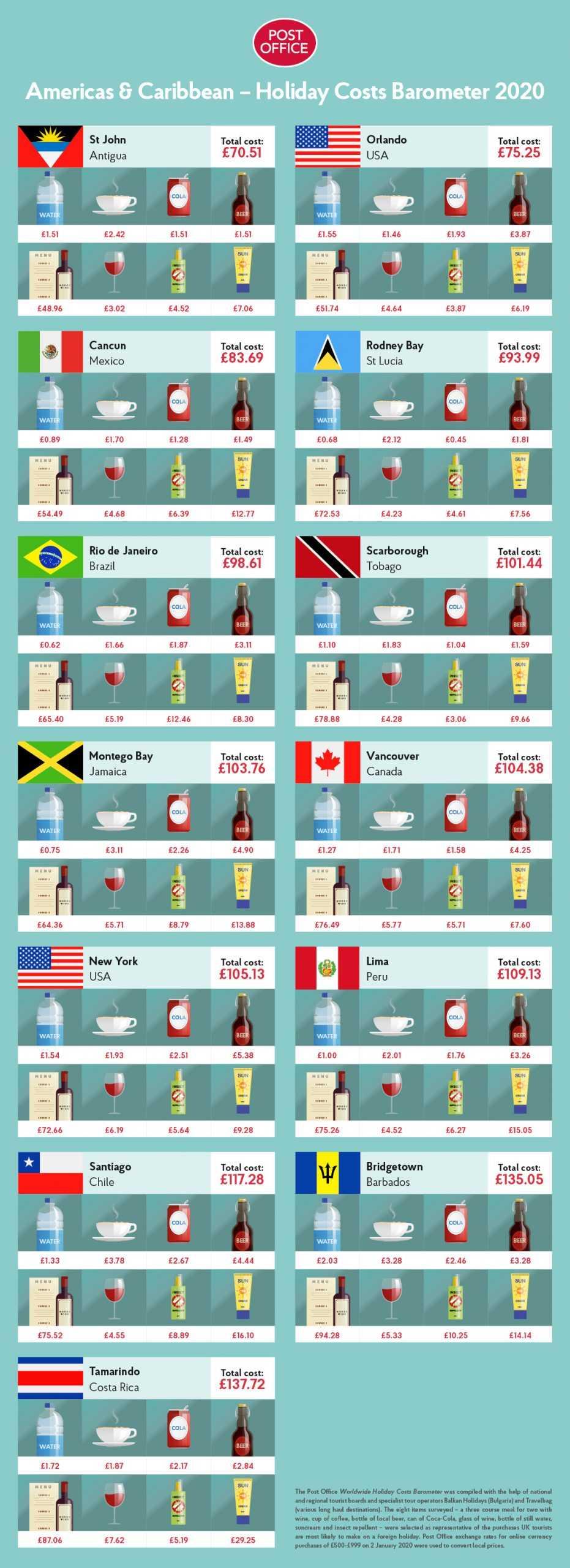 Amerika en ucuz ülke