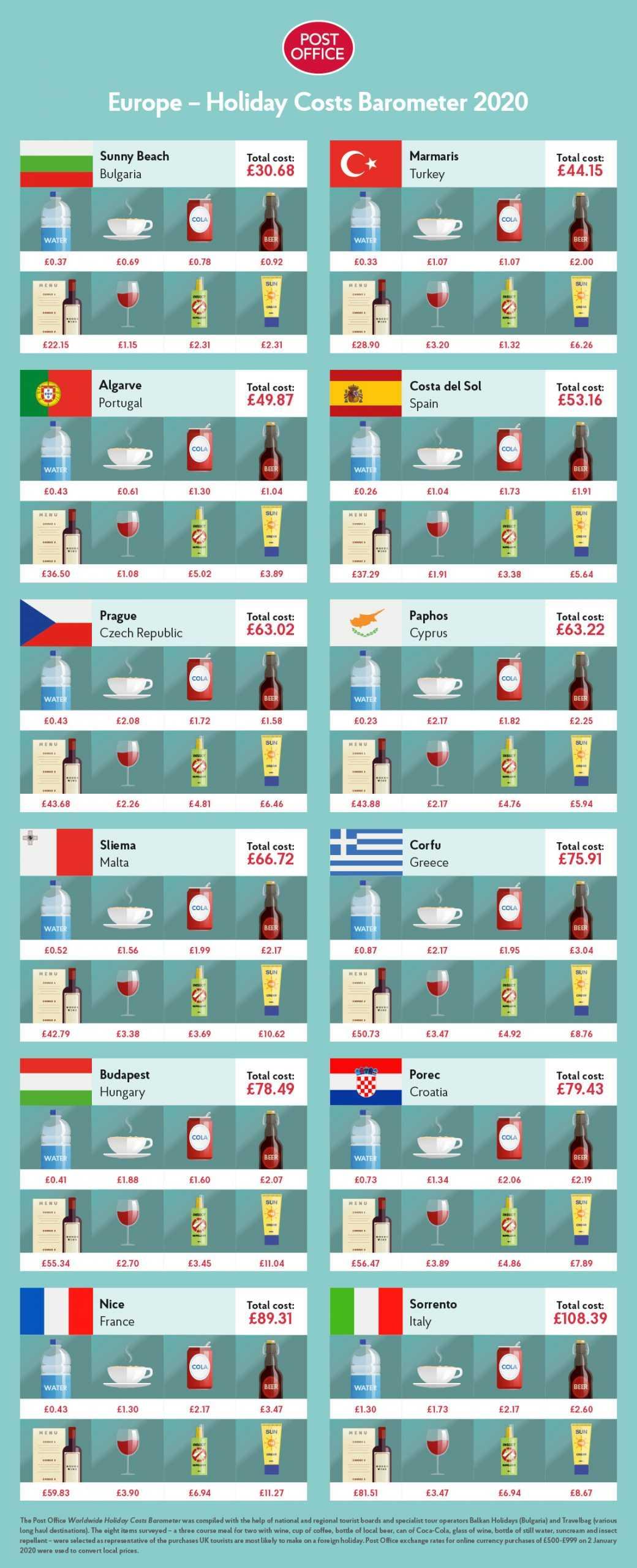 Avrupa En Ucuz Ülke