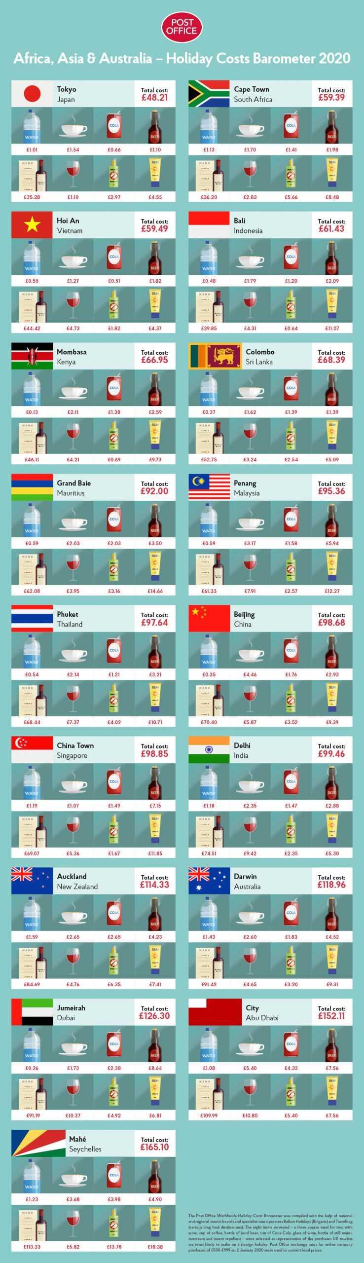En ucuz ülkeler
